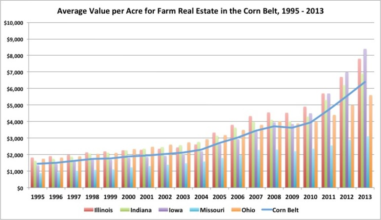 Corn Belt Land Value 2013