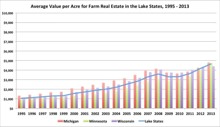 Lake States Land Value 2013