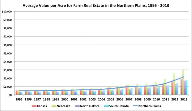 Northern Plains Land Value 2013