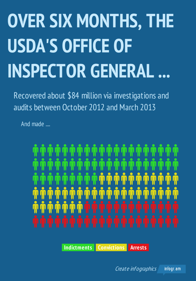 Infographic of results of USDA Office of Inspector General's investigations between October and March 2013