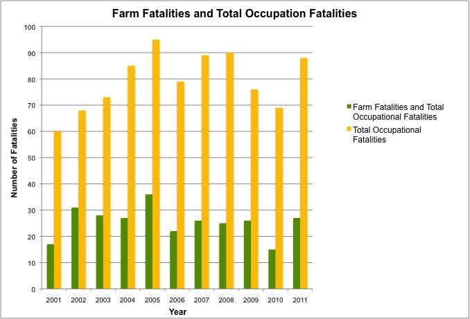 Source: Iowa Fatality Assessment & Control Evaluation Program