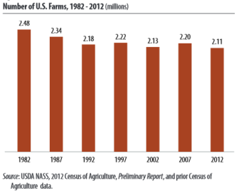 The preliminary Census of Agriculture results found that the total number of U.S. farms decreased.