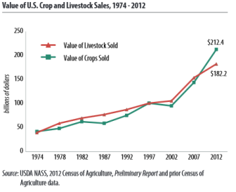 Preliminary data from the 2012 Census of Agriculture show that, in general, sales from agricultural products have increased from previous years.