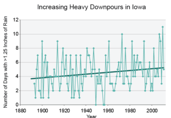 Data show that the number of days with heavy rainfall has increased in Iowa. According to the National Climate Assessment, other regions will see similar increases throughout the remainder of the century.