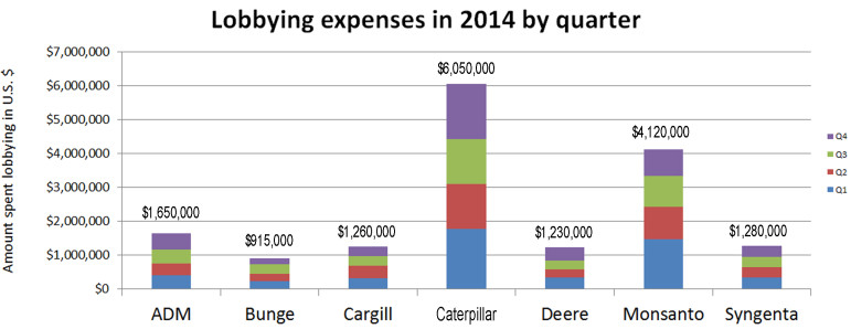 Lobbying expenses for ADM, Cargill, Caterpillar, John Deere, Syngenta, Bunge and Monsanto in 2014 broken down by quarter. Data from the U.S. Senate lobbying database. Yearly totals are shown above each bar.