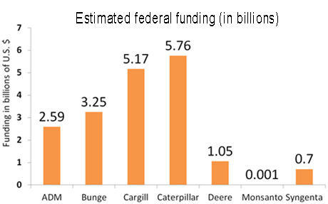 Estimated totals of federal funding through grants, subsidies, tax breaks and loans for seven agribusinesses since 2000. Data from Good Jobs First