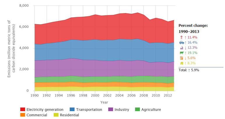 The agriculture industry as a whole is responsible for roughly 8 percent of U.S. greenhouse gas emissions. The chart above shows emissions breakdown by industry. Click on the image to visit the data page.