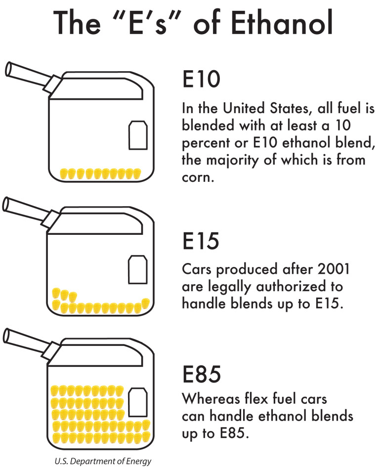 "Click on  the image to enlarge the graphic, which explains the ""E's"" of ethanol."