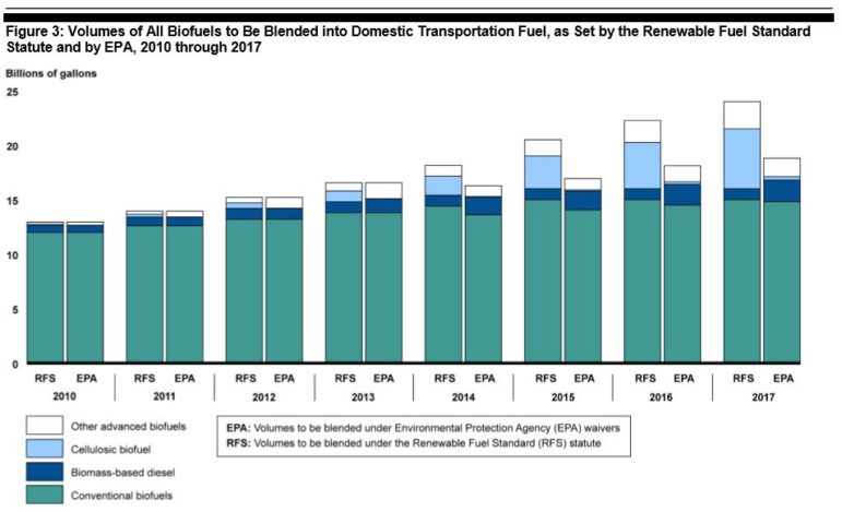 The U.S. Environmental Protection Agency has set biofuel targets lower than those mandated in the Renewable Fuel Standard. The most prominent different has come from advanced biofuels.