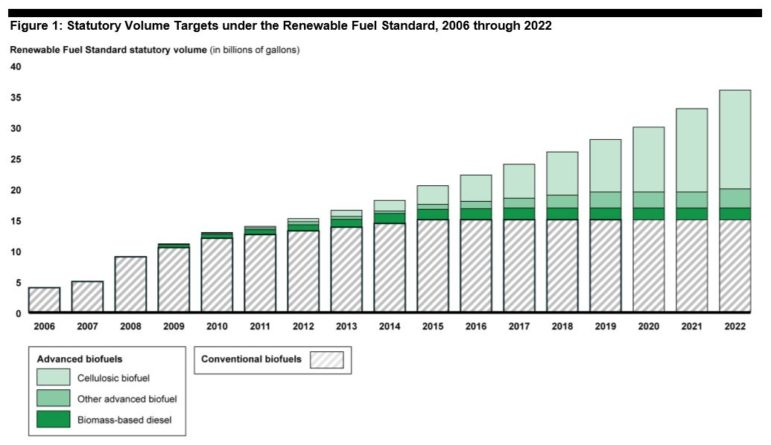 The Renewable Fuel Standard sets biofuel volume targets through 2022. Those targets can be adjusted each year by the EPA. In the years leading up to 2022, the RFS emphasizes a greater production of advanced biofuels, which are more effective at reducing greenhouse gases compared to more conventional types.